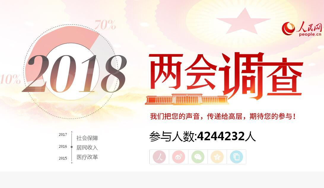 """【人民网特别策划】2018""""两会调查"""""""