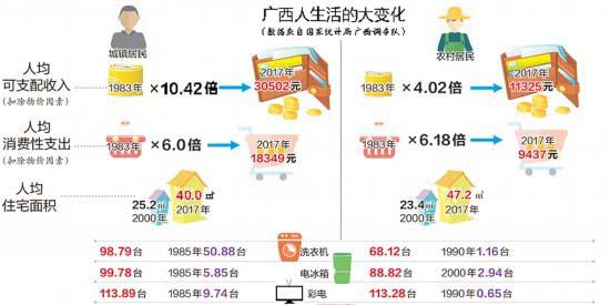 数据反映广西生活 农村居民爱买手机