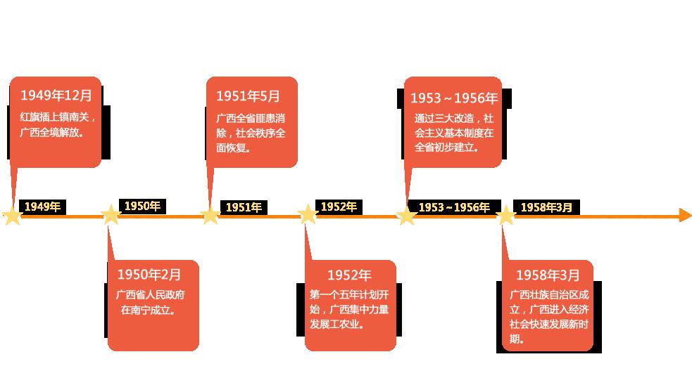 历史沿革.0