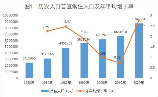 南宁常住人口有多少_广西14市:南宁增长208万人口,2市出现人口流失